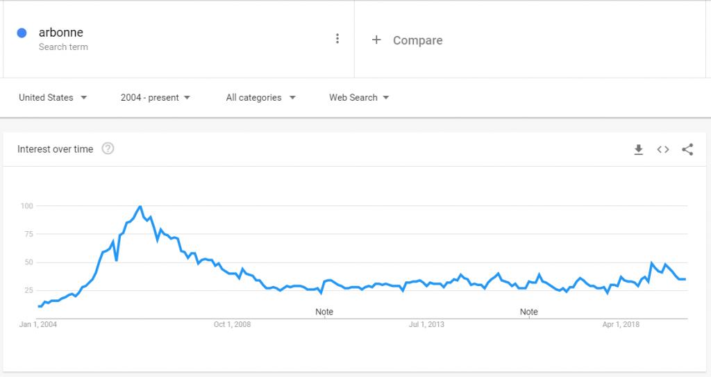 arbonne market trend