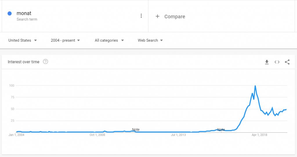 monat market trend